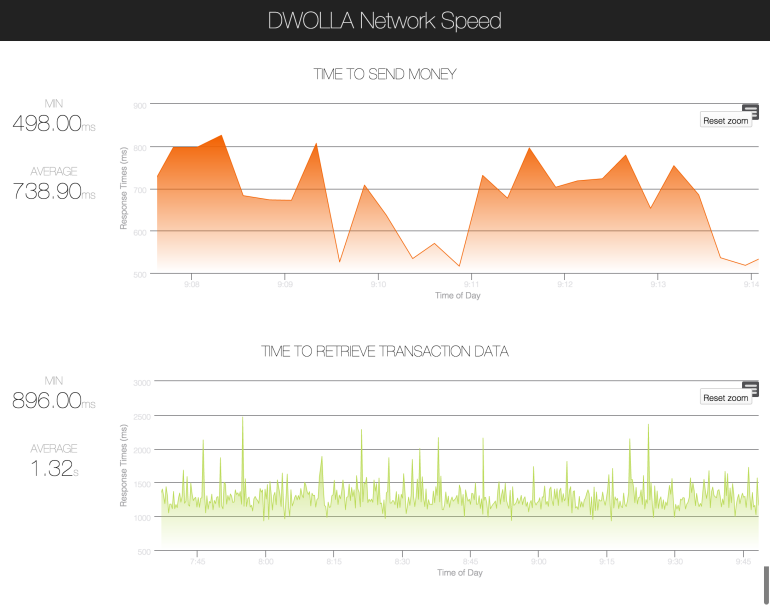 Dwolla Network Speed