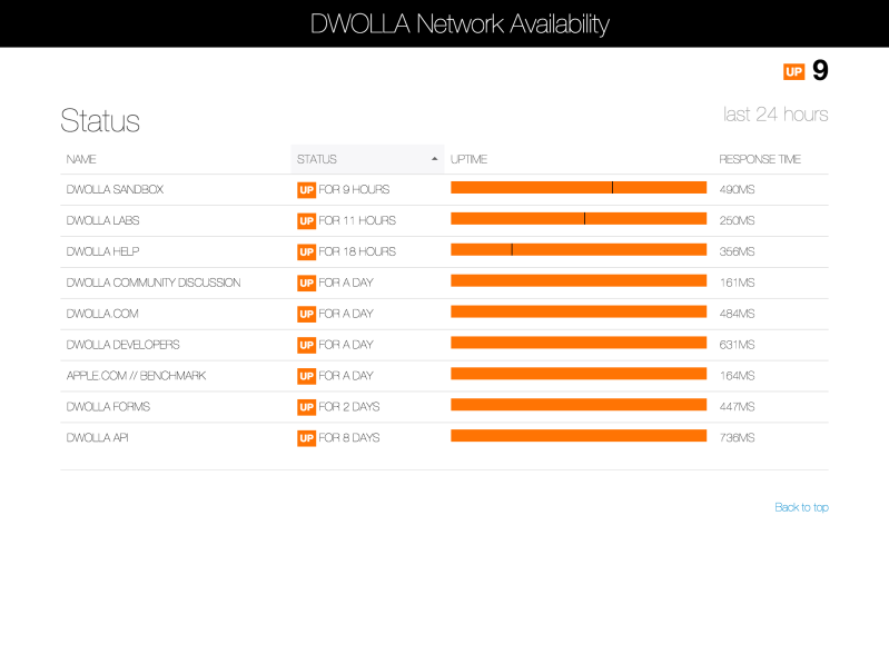 Dwolla Network Status